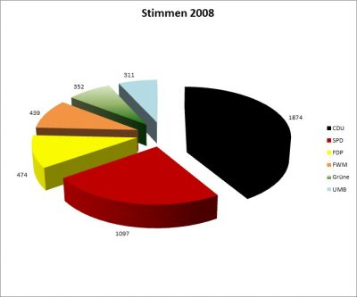 Ergebnisse nach Stimmen 2008
